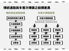 (內文圖)直銷通路─葡萄王(1707)、穆拉德(4109)-04  #StockFeel #Taiwan #ROC #Stock #food #nutrition #health #Direct #business #sale