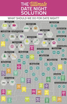 What To Do For Date Night? The Date Night Ideas Flow Chart, [post_tags Marriage Relationship, Happy Marriage, Love And Marriage, Marriage Thoughts, Healthy Marriage, Healthy Relationships, Date Night Jar, Date Night Gifts, Dating Again