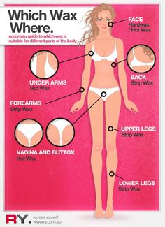 How to make sugar wax at home pinterest juice lemon and sugaring do it yourself waxing an infographic guide to decide which wax to use where solutioingenieria Choice Image