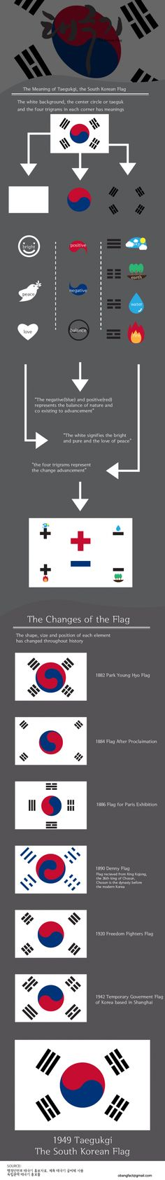 The Korean Flag 태극기