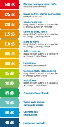 reglas que le permitirán conservar su audición. Audiología y Logopedia en Barcelona