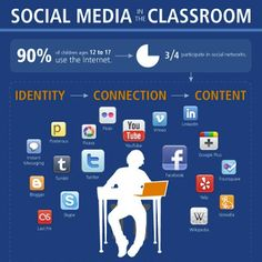 Social Media in the Classroom #infographic