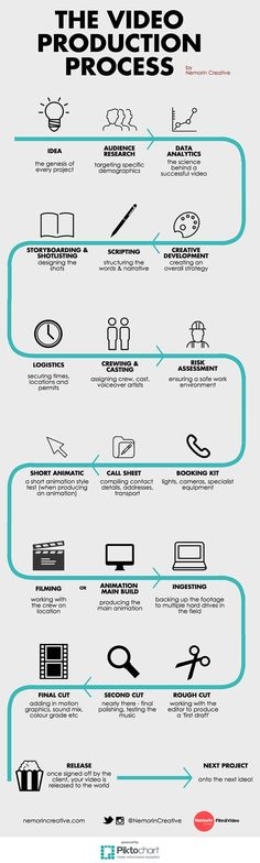 The Video Production Process Infographic Der Videoproduktionsprozess Infografik Web Design, Creative Design, Film Tips, Process Infographic, Creative Infographic, Beau Film, Visualisation, Film School, Video Film