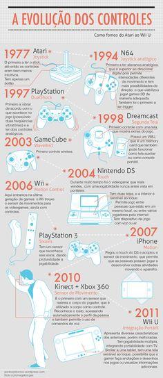 Sensacional: a evolução dos controles #infografico