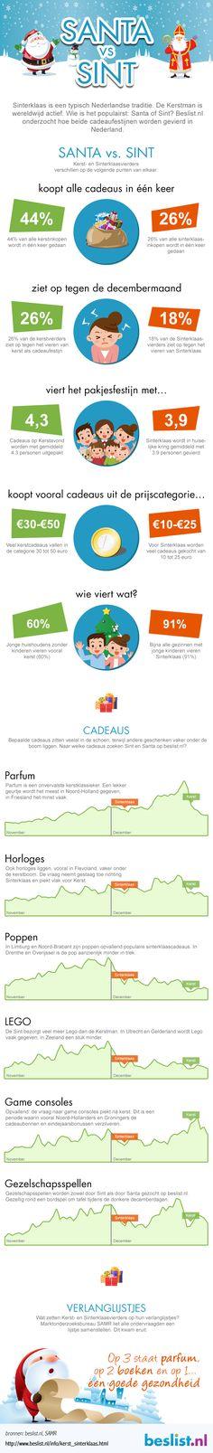 Op welke feestdag ontvang jij meer cadeautjes, met Sinterklaas of Kerst? Hier zie je de grootste verschillen tussen Sinterklaas & Santa The Marketing, Portfolio, Infographics, Ecommerce, Infographic, E Commerce, Info Graphics, Visual Schedules