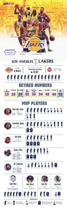 Los Angeles Lakers infographic, design, sport, basketball, create, art, illustration, NBA, Legends, champion #basketballinfographic