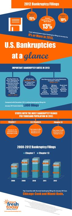 Start Fresh Today Bankruptcy Infographic 2012-2013