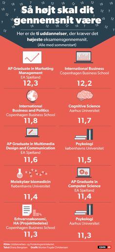 Top-10: Her er de uddannelser, der kræver de højeste gennemsnit | Nyheder | DR