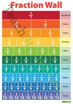 Teaching Resource: A new version of our popular fraction wall that visually outlines fractions and their relationships.