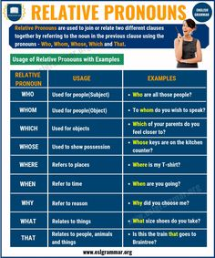 What is a Pronoun? 7 Types of Pronouns, Examples & Exercises - ESL Grammar English Grammar Exercises, English Grammar Rules, Teaching English Grammar, Grammar Lessons, English Vocabulary, Essay Writing Skills, English Writing Skills, English Lessons, Writing Lessons