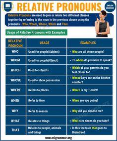What is a Pronoun? 7 Types of Pronouns, Examples & Exercises - ESL Grammar English Grammar Exercises, English Grammar Rules, Teaching English Grammar, English Writing Skills, English Phrases, Grammar Lessons, English Lessons, English Vocabulary, English Vinglish