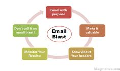 Email Blast Graph Your Email, Affiliate Marketing, Wellness, Tips, Blog, How To Make, Blogging, Counseling