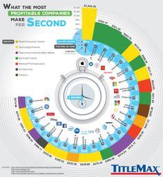 Kolik peněz vydělá společnost Apple za 1 vteřinu? » FanApple.cz – Magazín o společnosti Apple