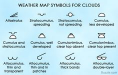 Cloud cover refers to the percentage of portions of the sky which is blanketed by clouds, further affecting the local weather.