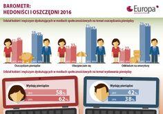 Finansowy portret Polaków: Oszczędzający mężczyźni, hedonistyczne kobiety -   Zarówno kobiety, jak i mężczyźni coraz częściej dyskutują na portalach społecznościowych o finansach. Choć panowie nadal wyrażają więcej opinii o oszczędzaniu, zwiększa się liczba pań dyskutujących na ten temat. Ponadto jeszcze więcej jest kobiet piszących w mediach społecznościowych o wydawaniu... http://ceo.com.pl/finansowy-portret-polakow-oszczedzajacy-mezczyzni-hedo