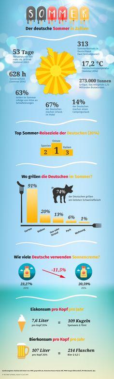 Grafik: Der deutsche Sommer in Zahlen #Infographic