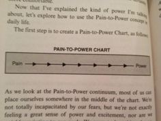 Pain to Power - Feel the fear and do it anyway chart at http://joycefollows.blogspot.com/