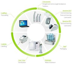 Sterilization, hygiene and maintenance are increasingly important in the dental practice! Mectron offers a complete solution for your handpieces, contra-angle handpieces and turbines on their way through the hygiene system. http://mectronindia.com/index.php/surgical-handpieces/