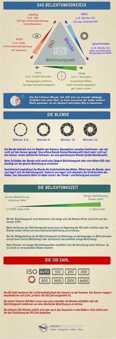 Das Belichtungsdreieck - http://yourfoto.de/belichtungsdreieck/