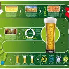 Proposta inedita di un percorso a caselle che racconti la birra partendo dalla nascita e arrivando al prodotto moderno. Proposal not published of a beer storytelling designed as a game.