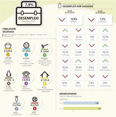Cada mes, 437.000 colombianos encuentran trabajo, según las cifras entregadas por el Dane