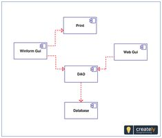 A UML Component Diagram showing Component Diagram Project You can edit this UML Component Diagram using Creately diagramming tool and include in your report/presentation/website. Component Diagram, Edit Online, Complex Systems, Larger, Software, Presentation, Templates, How To Plan, Image