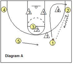 """Set play """"Curly"""" - vs 2-3 zone - Coach's Clipboard #Basketball Coaching"""