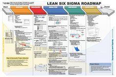 LSS DMAIC Roadmap (huge) (1600×1067)