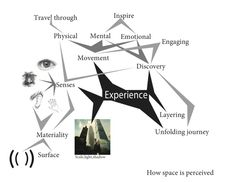 experience mind map by jeffsargis
