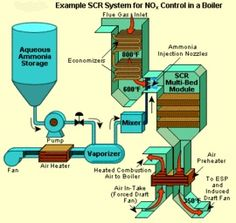 What is SCR?SCR (Selective Catalytic Reduction) is a means of...