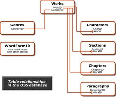 Table relationships in the OSS database