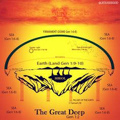 So, according to this, you can swim around the firmament and look down on the Stars and Sun.