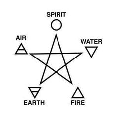 Pentacle with the 5 Elements and their Symbols. Alchemy is born of the elements. Element Tattoo, Wicca Witchcraft, Magick, Witchcraft Tattoos, Wiccan Witch, Symbole Tattoo, Magia Elemental, Elemental Magic, Tattoo Mutter