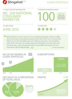 Why businesses should invest in SEO 466% increase in web traffic from first page position.