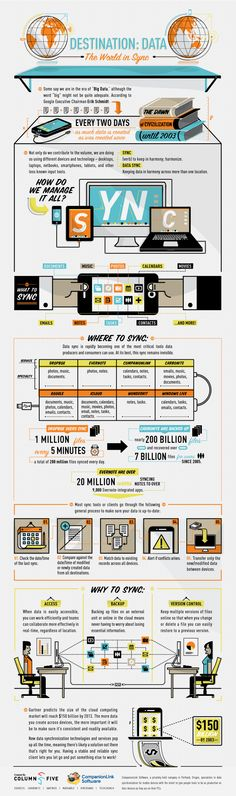 How much data is created every two days? Infographic