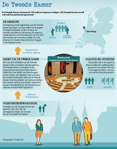 Uitgeverij Deviant, Tweede Kamer, politiek, politics, Den Haag, The Hague, MBO, Ymke Pas, infographic laten maken