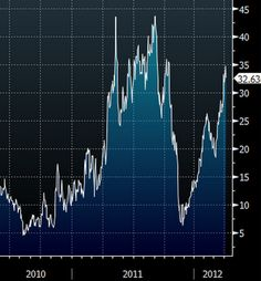 The widening WTI-Brent Spread puts pressure on US gasoline prices.
