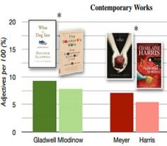 Adjectives drive book sales