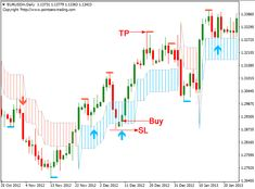 Download Free Forex PZ Swing Trading System