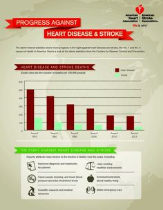 Progress Against Heart Disease and Stroke Infographic.