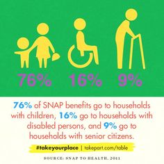 Want to learn more about #SNAP? Here's some interesting facts. #hunger