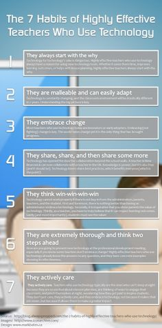 The 7 Habits of Highly Effective Teachers Who Use Educational Technology Infographic