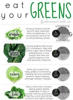 gettingahealthybody: Hay MUCHOS Tipos de verdes Alrededor, Estoy Seguro De Que encontrarás Que UNO te guste. No Disparar a la idea de comer ...