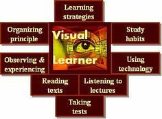 overview graphic of components of visual learning.   Also a very good website for tons of tips to help you with your learning
