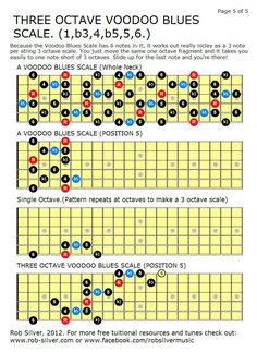 Beginner Guitar Tips Watches Guitar Lessons Tabs Play Free Online Code: 8446713721 Guitar Scales Charts, Guitar Chords And Scales, Music Chords, Guitar Chord Chart, Basic Guitar Lessons, Guitar Lessons For Beginners, Music Lessons, Music Theory Guitar, Guitar Sheet Music