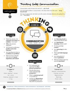Some great reminders on this chart: Thinking Codes for Effective Communication Effective Communication Skills, Interpersonal Communication, Corporate Communication, Good Communication, Leadership Tips, Leadership Development, Personal Development, Leadership Roles, Professional Development
