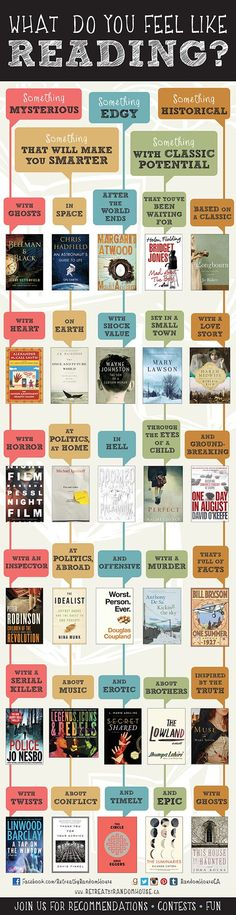 Need this chart for my library! How to decide what to read Book recommendations Books And Tea, I Love Books, My Books, Good Books To Read, What Do You Feel, What To Read, How Are You Feeling, Love Reading, Reading Lists