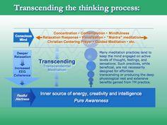TM Facts - Transcendental Meditation UK