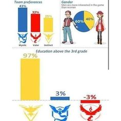Some really great statistics from Pokemon GO so far. #Pokemon #PokemonGO…
