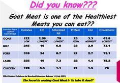 Goat meat cuts chart - photo#27